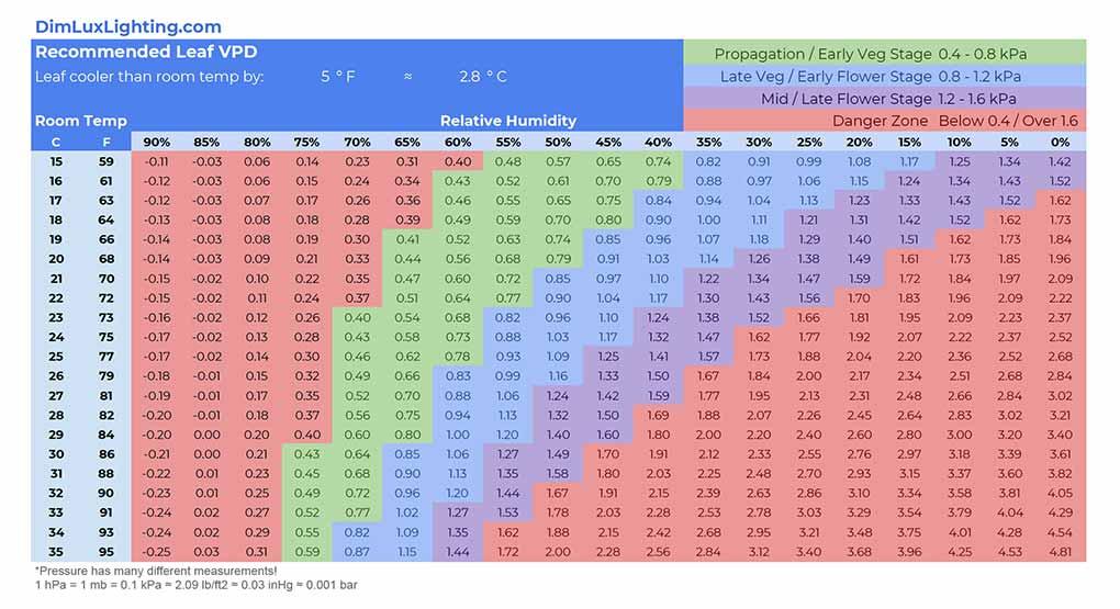 Leaf Vapor Pressure Deficit Charts